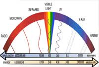 Radiación y materia - Hablando con científicos - Cienciaes.com