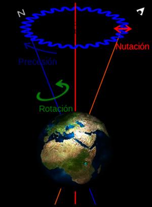 La oscilación de Chandler - Podcast El Neutrino - CienciaEs.com