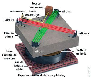 Velocidad de la luz - podcst El Neutrino - CienciaEs.com