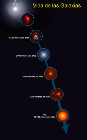 La vida de las galaxias - Hablando con Científicos - CienciaEs.com