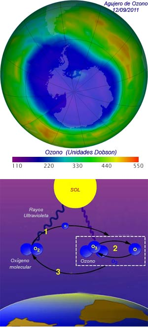 Agujero de ozono - Ulises y la Ciencia - cienciaes.com