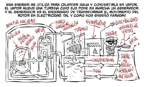 Central nuclear-Conversaciones con el Huracán-cienciaes.com