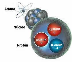 Desde el átomo hasta el quark.
